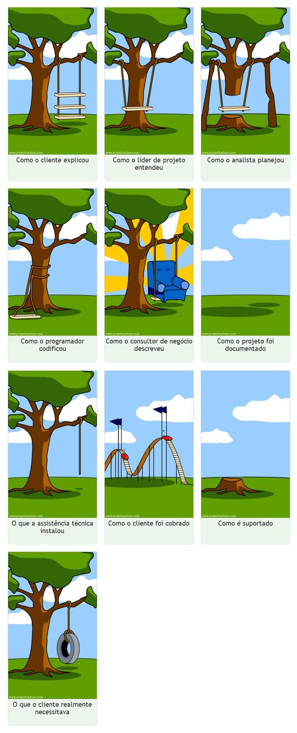 desenvolvimento de sistemas