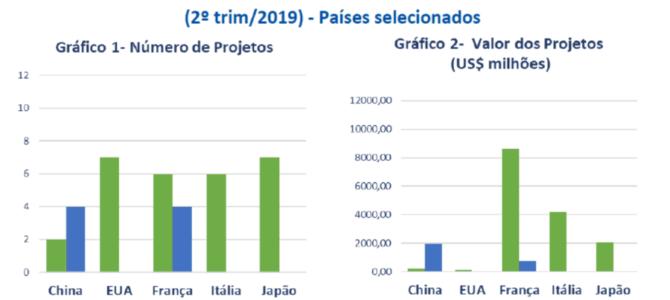 IED: o que é investimento estrangeiro direto