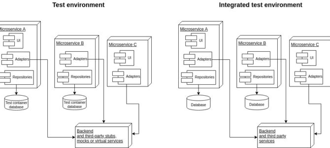 Artigo: Testando microservices: 12 técnicas úteis – Parte 1
